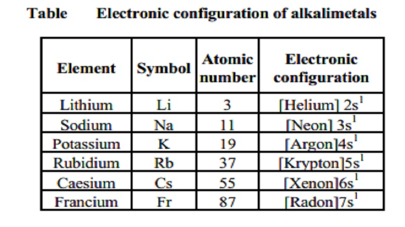 Alkali Metals: General characteristics, Physical Properties