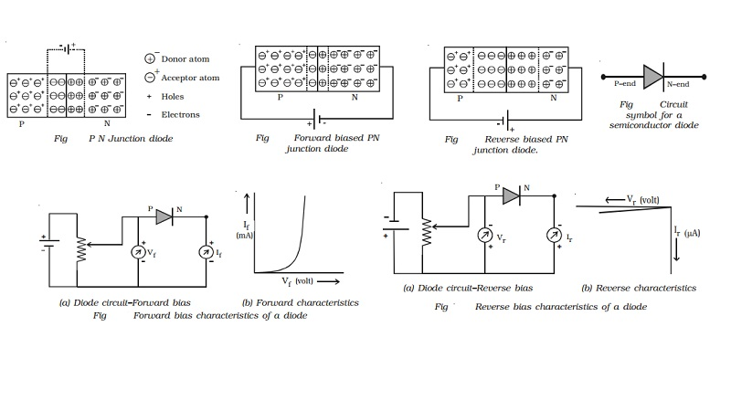 PN Junction diode: Forward and Reverse bias characteristics