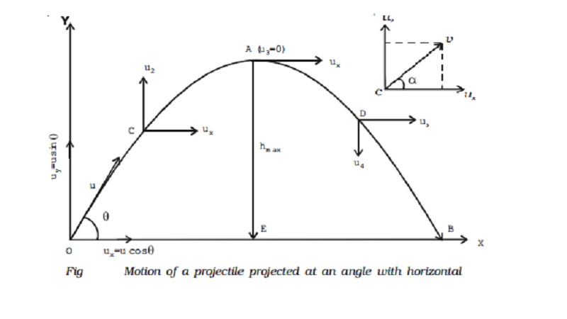 Motion of a projectile projected at an angle with the horizontal (oblique projection)