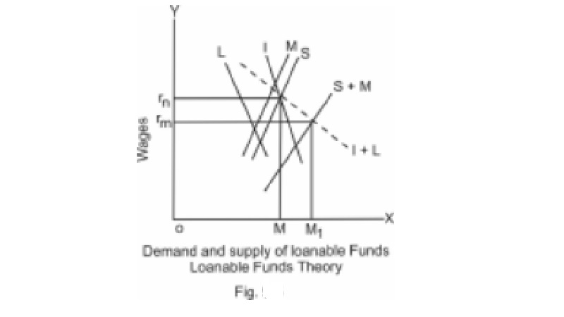 Loanable funds theory (Neo - classical theory) of Interest