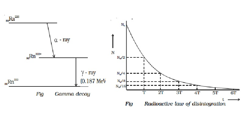 Radioactive displacement law