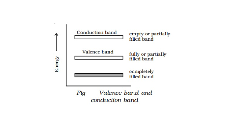 Semiconductors: Valence band, conduction band and forbidden energy gap