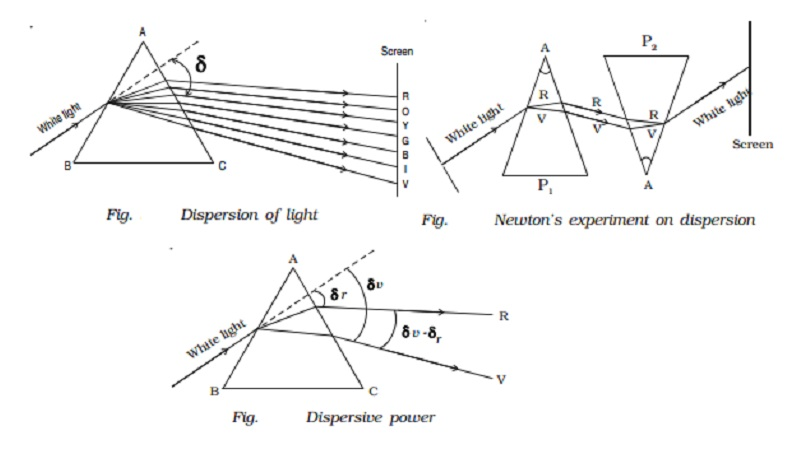 Dispersion of light and Dispersive power