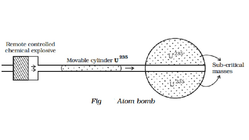 Atom bomb - Principle and construction
