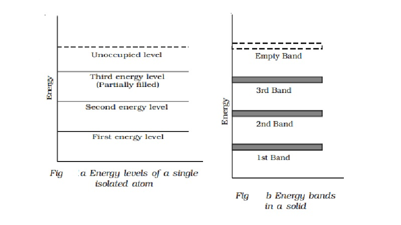 Semiconductors: Energy band in solids