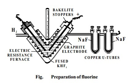 Isolation, Physical, Chemical Properties, Uses Of Fluorine