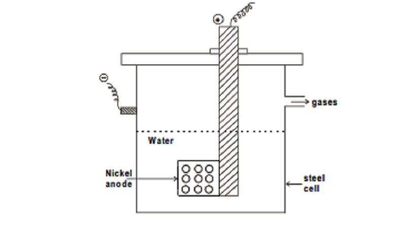 Heavy water: Preparation, Principle, Properties, Important reactions, Uses