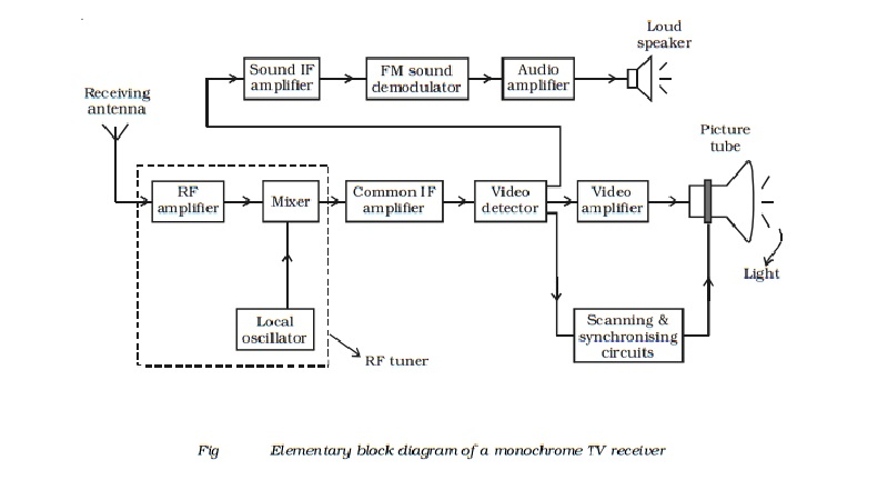 Monochrome Tv Receiver
