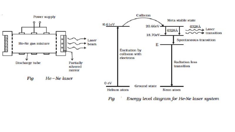 Helium neon laser - Generation Process and Energy Level