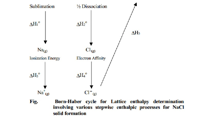 Determination and Calculation of lattice enthalpy of NaCl