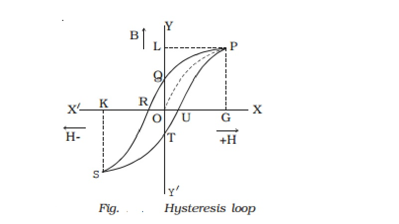 Hysteresis and Hysteresis loss