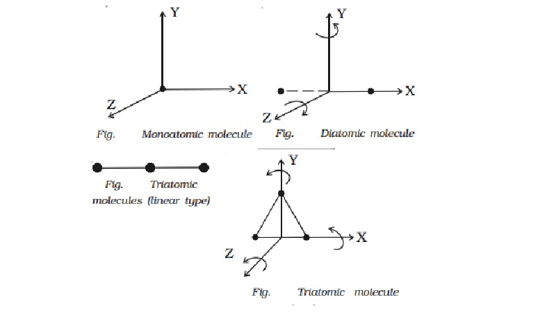Degrees of freedom of molecule