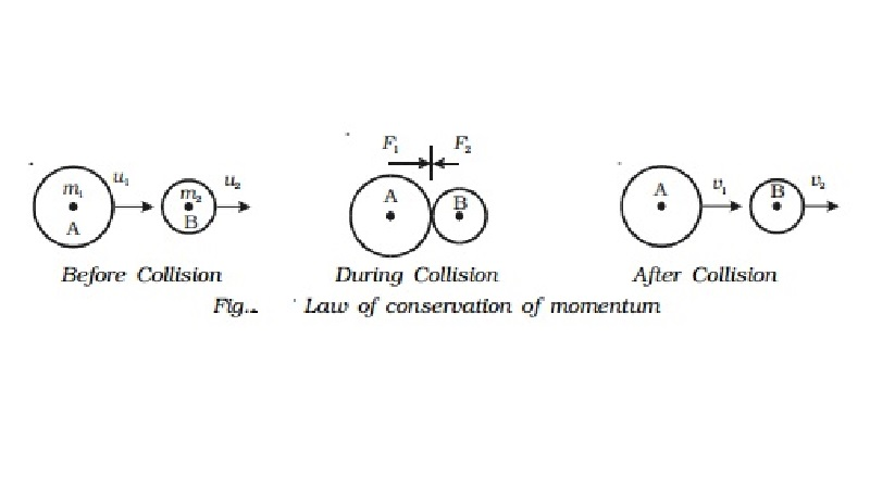 Proof and Applications of Law of conservation of momentum