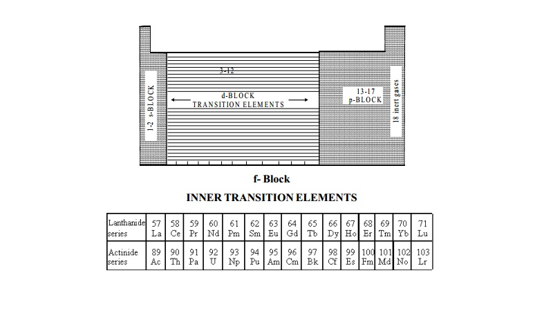 General Characteristics of f-block elements and extraction