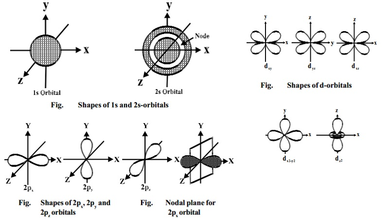 Shapes of orbitals: s, p, d Shapes