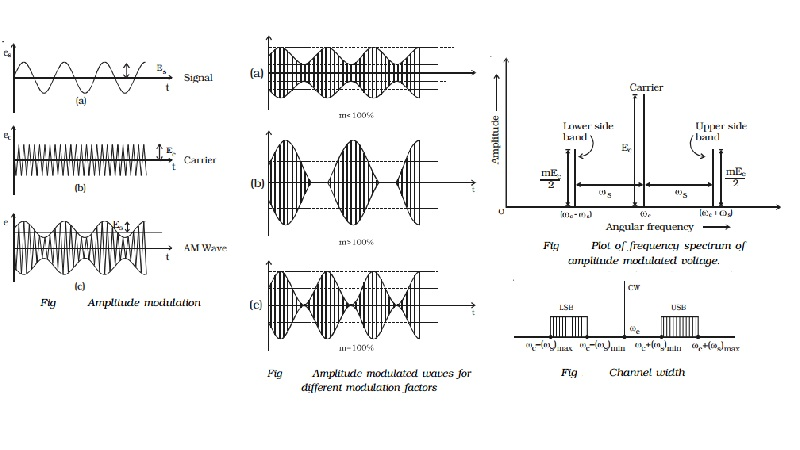 Amplitude modulation (AM): Modulation factor, Analysis, Advantages, Limitations