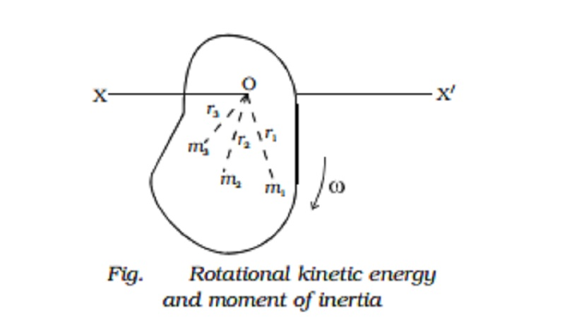 Rotational kinetic energy and moment of inertia of a rigid body