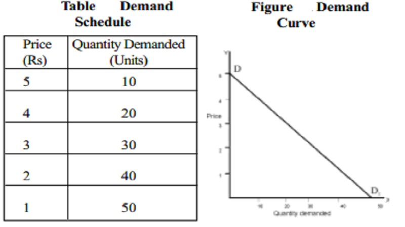 Law of Demand with Schedule and curve