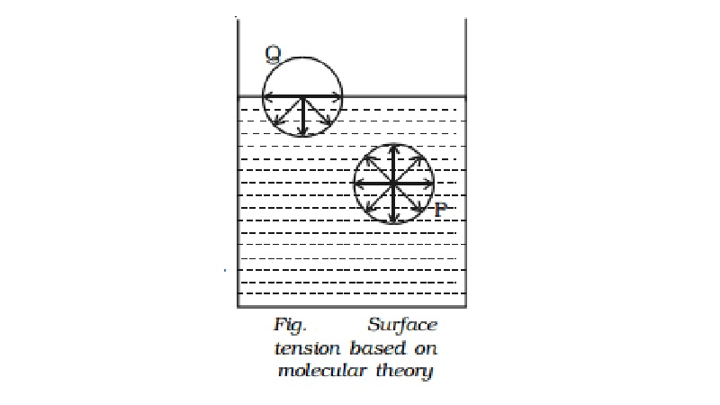 Molecular theory of surface tension