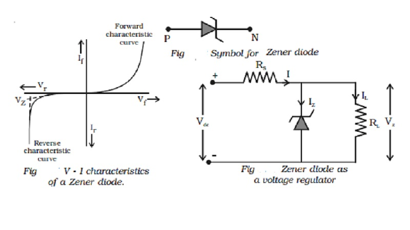 Zener diode and Zener diode as voltage regulator