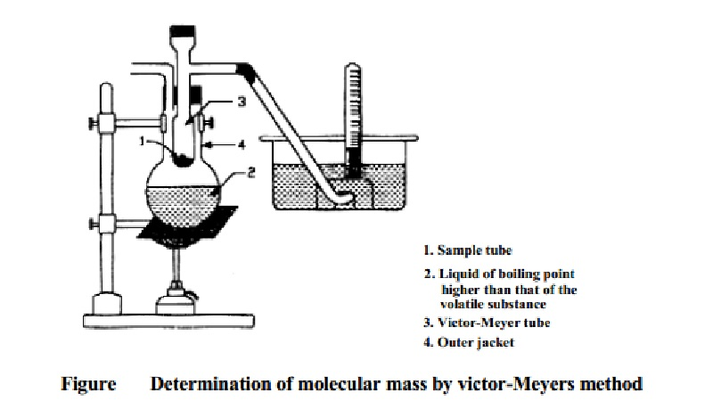 Determination of Molecular Mass Victor-Meyer's Method