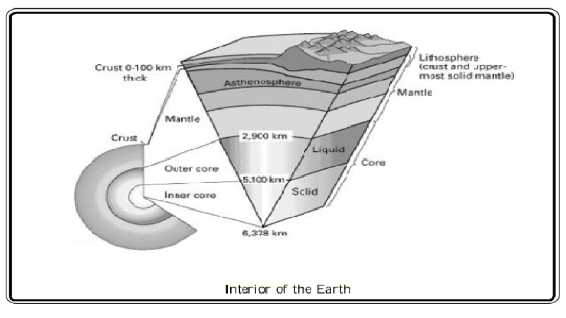 Lithosphere and tectonic plates