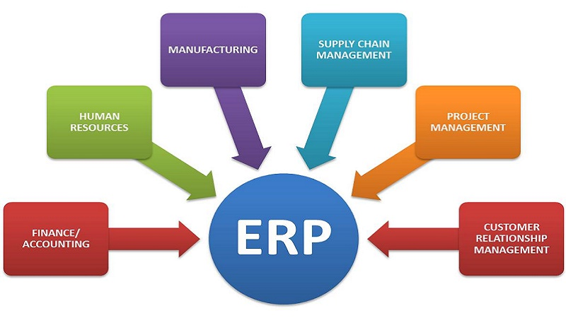 Enterprise Resource Planning - BA8301 Anna University